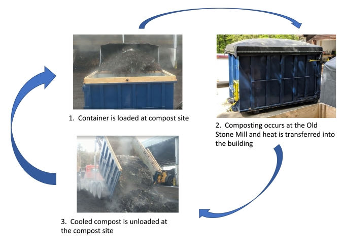 CompostSystem